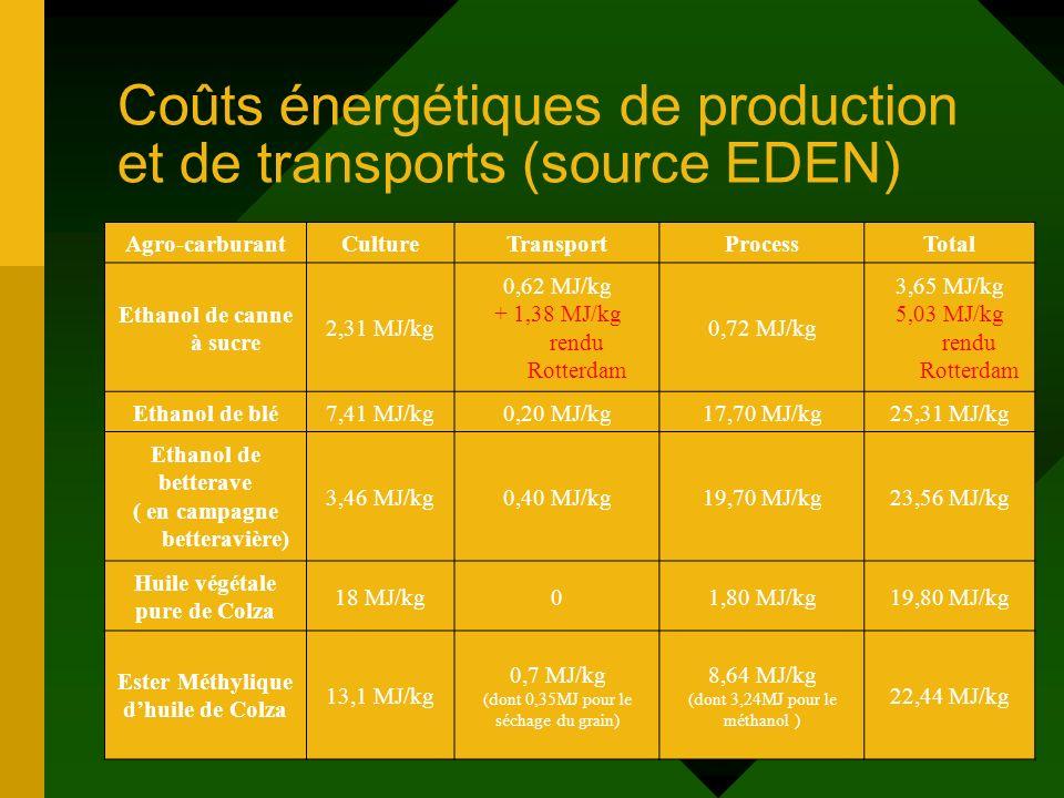 Coûts énergétiques de production et de transports (source EDEN)