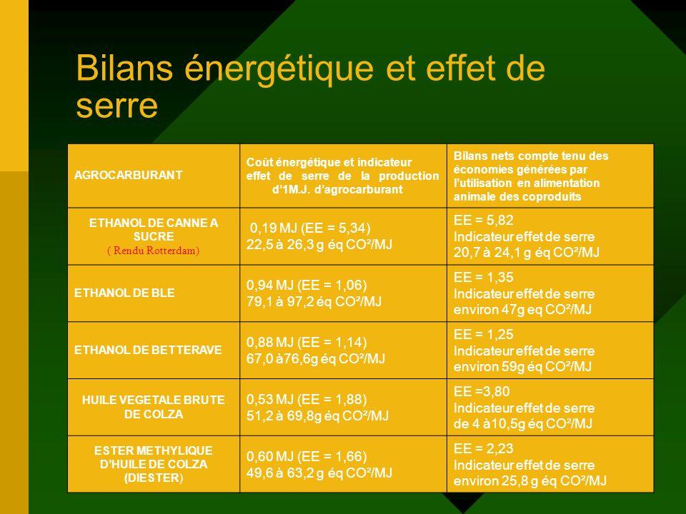 Bilans énergétique et effet de serre