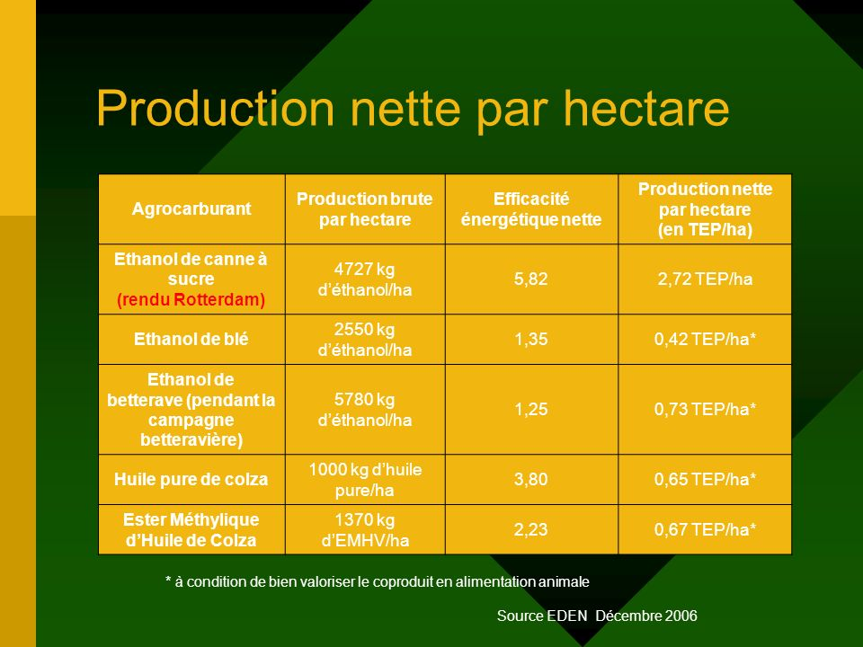 Production nette par hectare