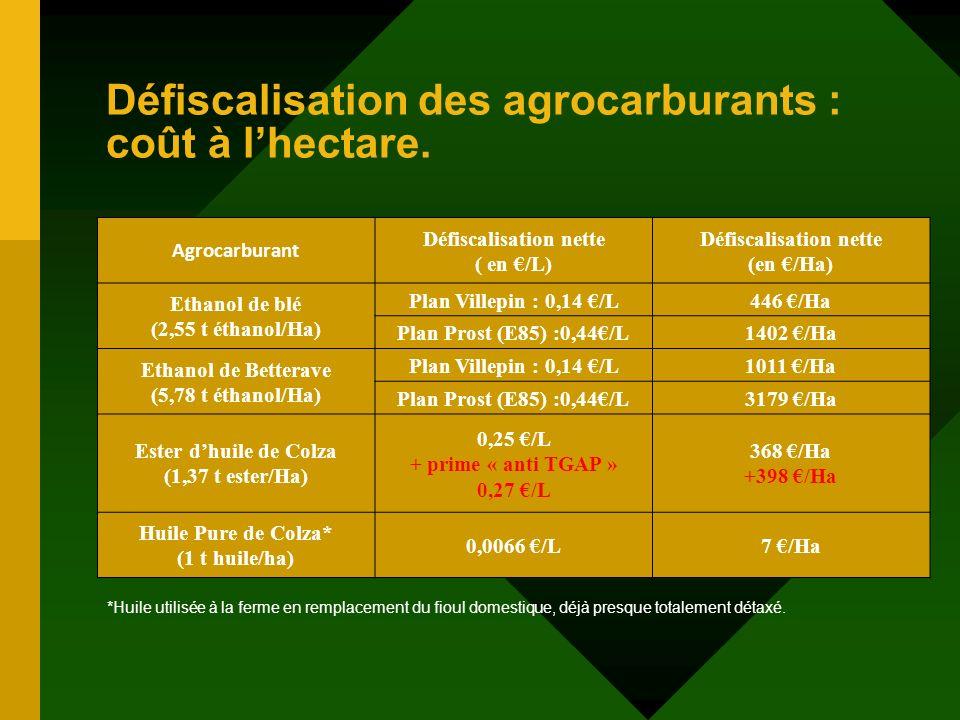 Défiscalisation des agrocarburants : coût à l'hectare.
