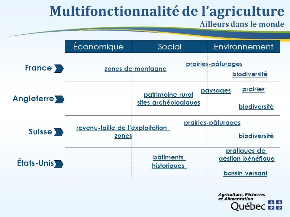 Multifonctionnalité de l'agriculture Ailleurs dans le monde