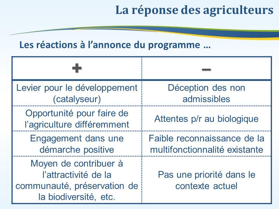 La réponse des agriculteurs