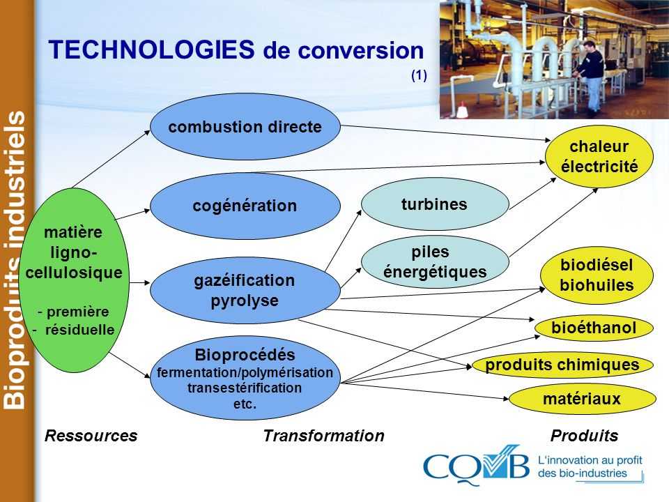 TECHNOLOGIES de conversion (1)