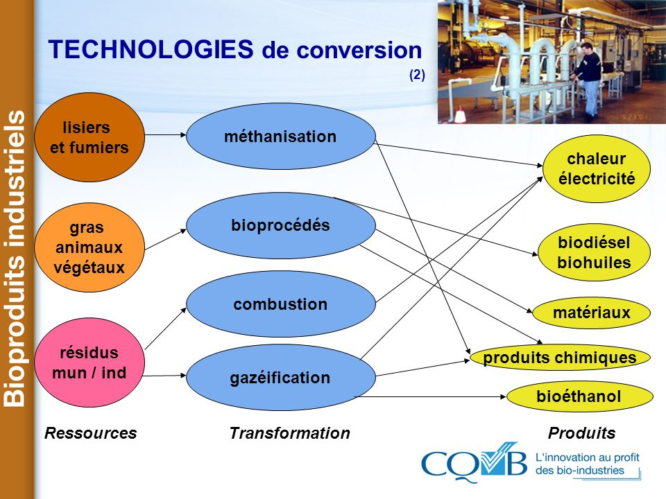 TECHNOLOGIES de conversion (2)