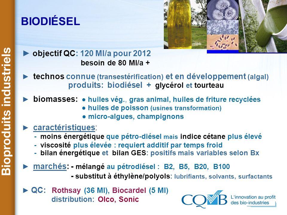 BIODIÉSEL ► objectif QC: 120 Ml/a pour 2012