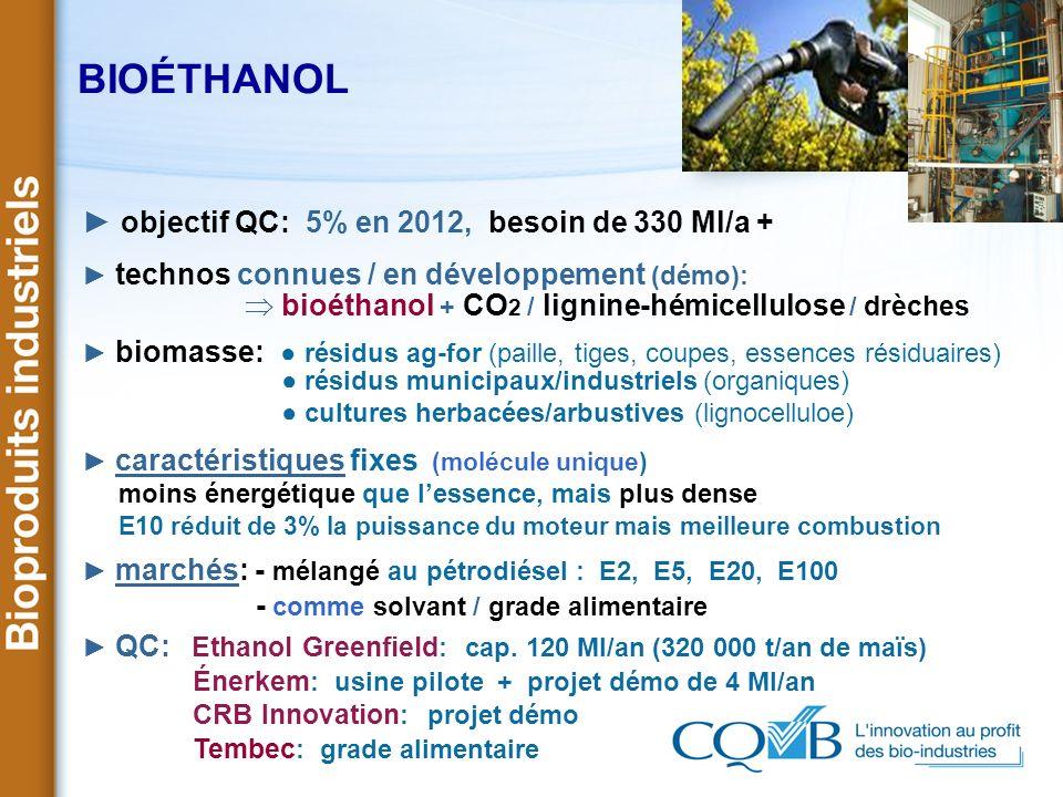 BIOÉTHANOL ► objectif QC: 5% en 2012, besoin de 330 Ml/a +
