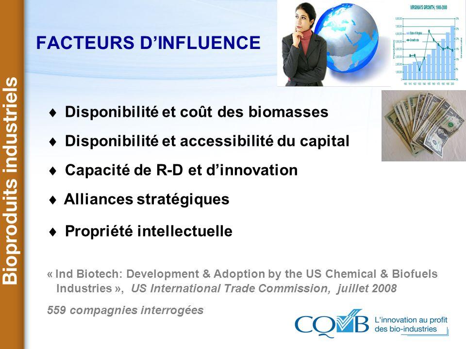 FACTEURS D'INFLUENCE Disponibilité et coût des biomasses
