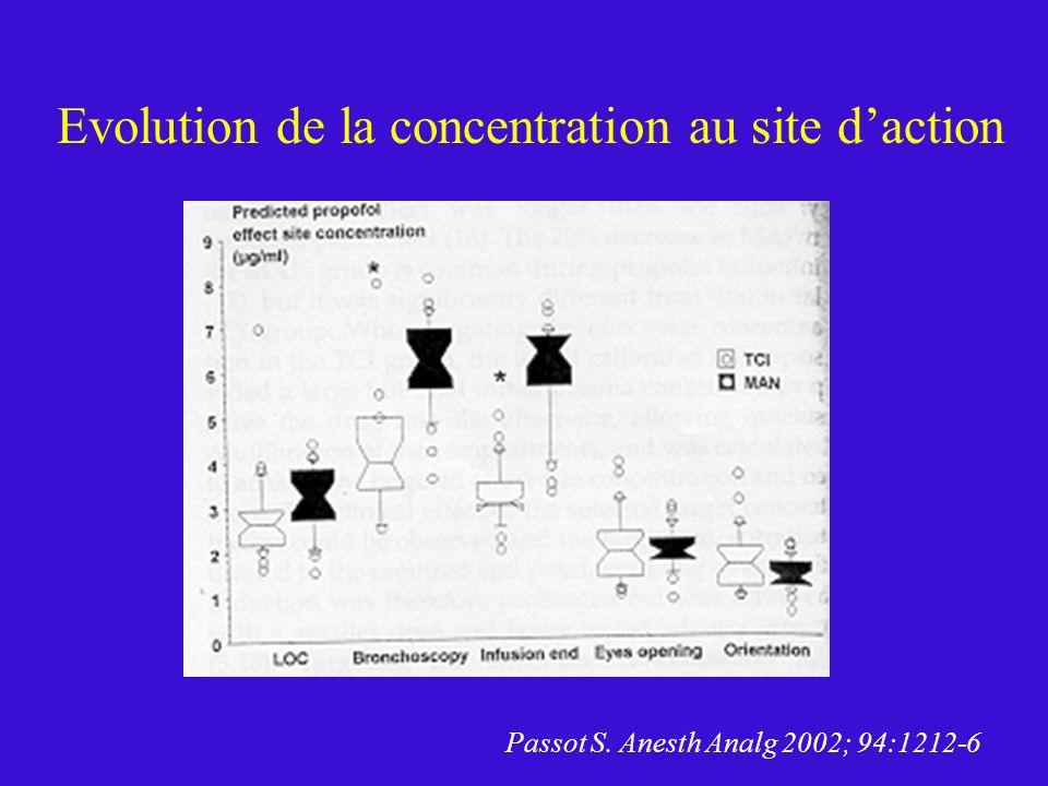Evolution de la concentration au site d'action