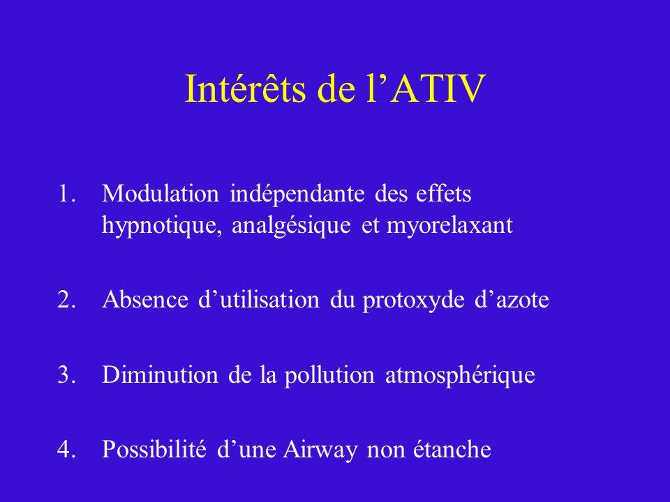 Intérêts de l'ATIV Modulation indépendante des effets hypnotique, analgésique et myorelaxant. Absence d'utilisation du protoxyde d'azote.