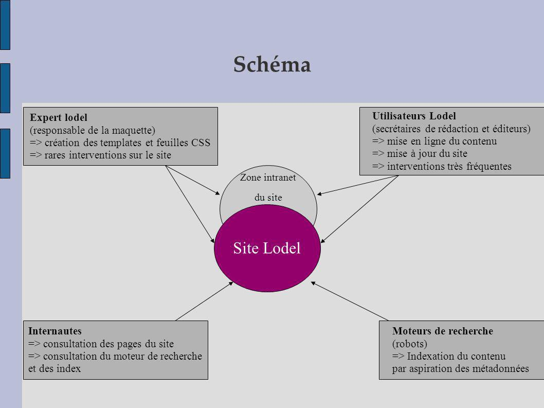Schéma Site Lodel Expert lodel (responsable de la maquette)