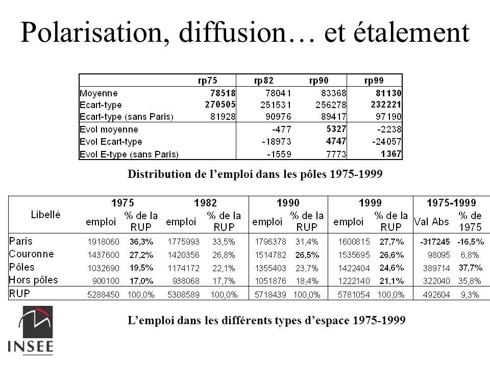 Polarisation, diffusion… et étalement
