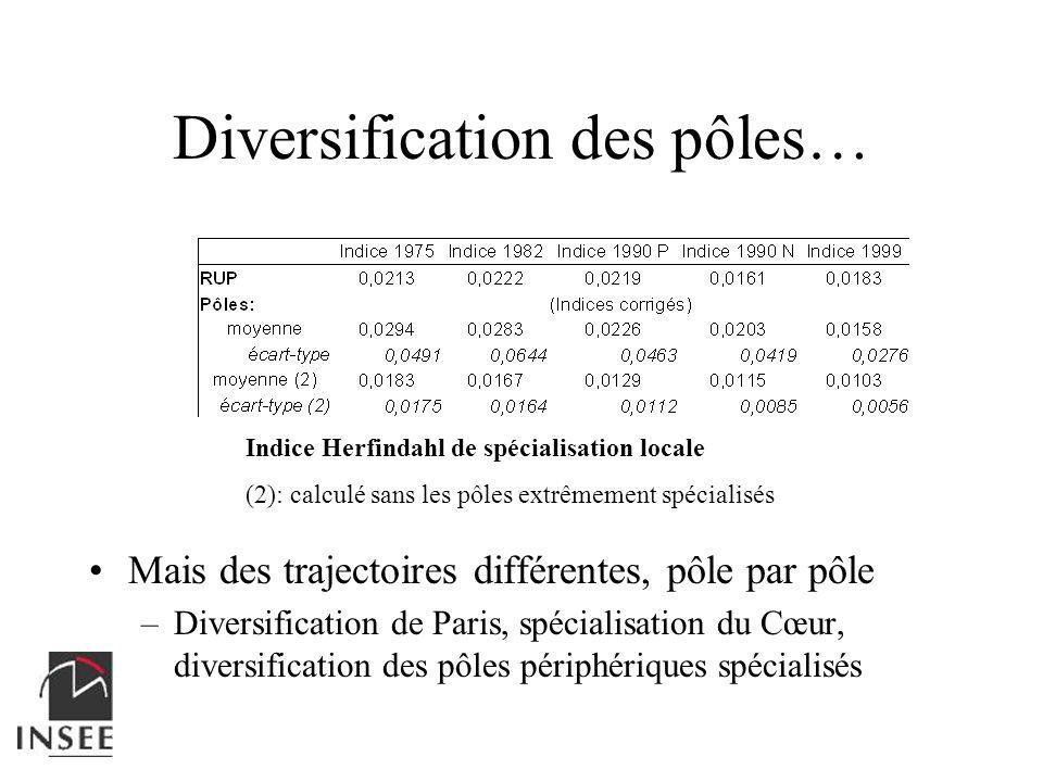 Diversification des pôles…