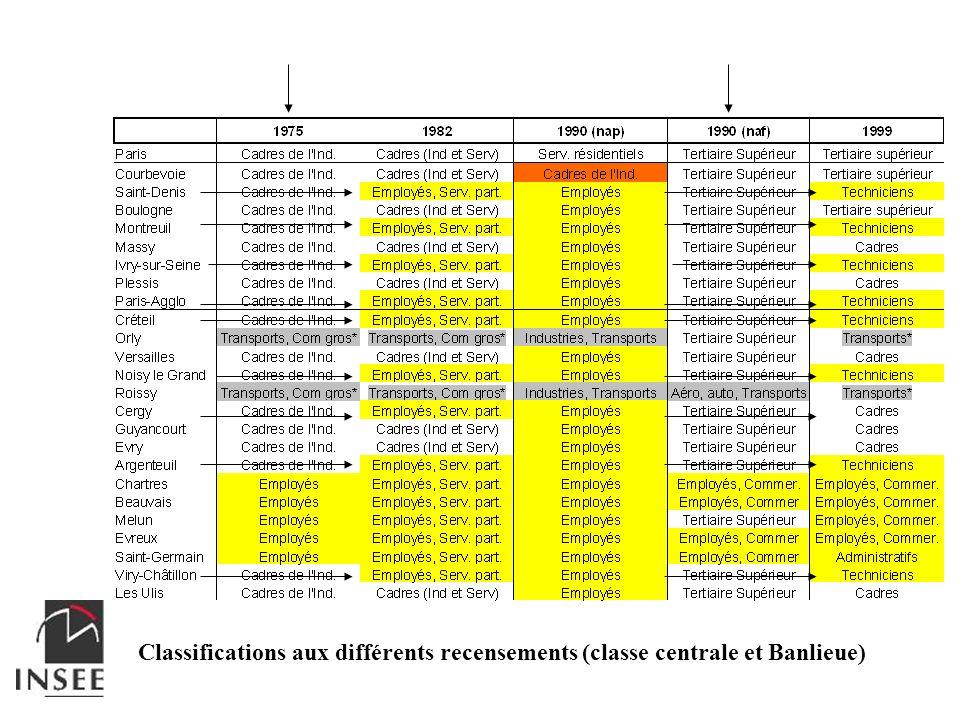 Classifications aux différents recensements (classe centrale et Banlieue)
