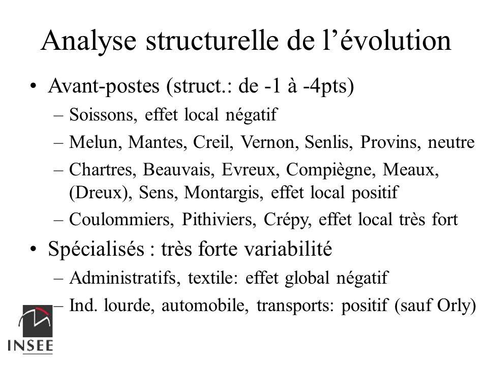 Analyse structurelle de l'évolution