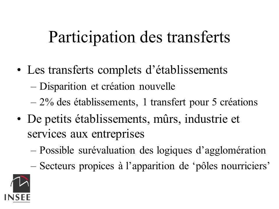 Participation des transferts
