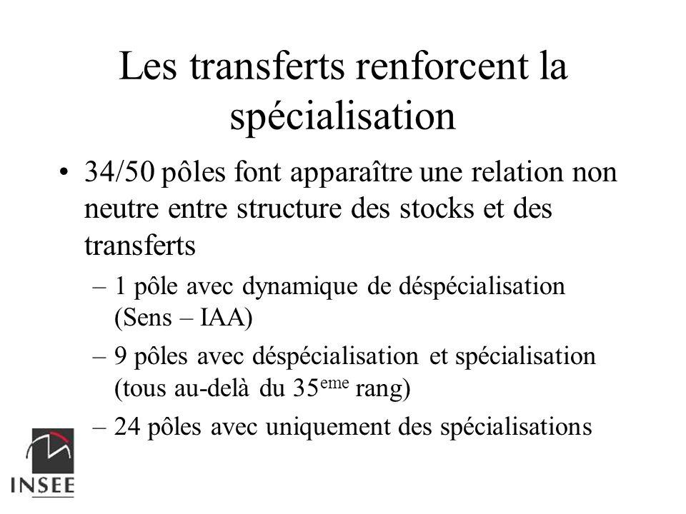 Les transferts renforcent la spécialisation
