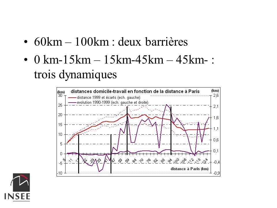 60km – 100km : deux barrières 0 km-15km – 15km-45km – 45km- : trois dynamiques