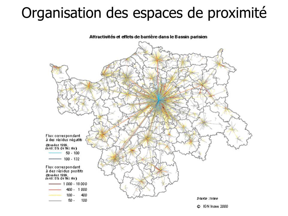 Organisation des espaces de proximité