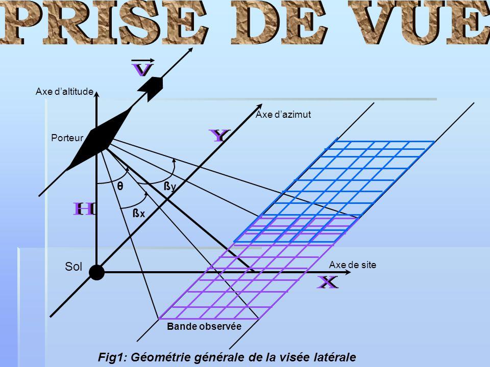 PRISE DE VUE V H Y θ ßy ßx Sol X
