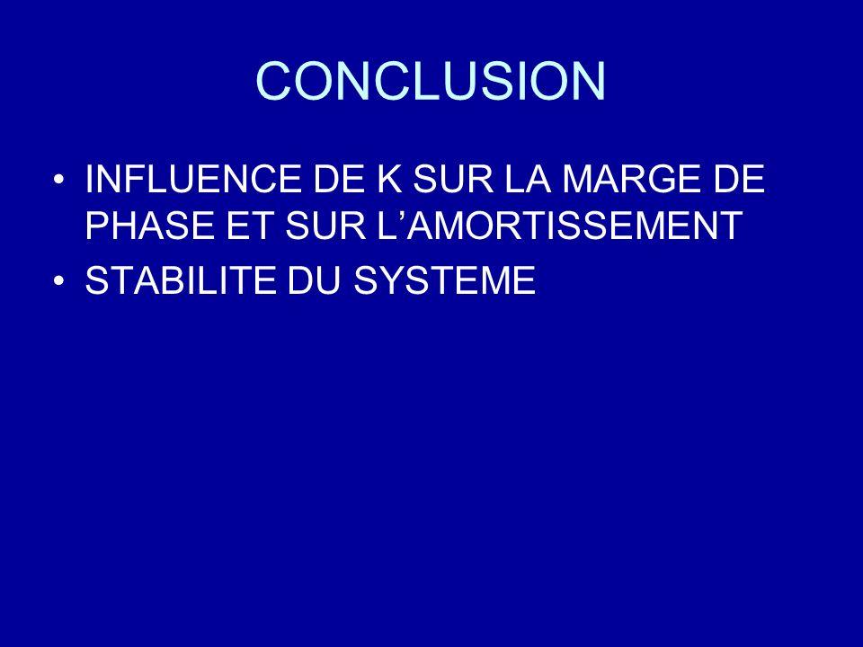 CONCLUSION INFLUENCE DE K SUR LA MARGE DE PHASE ET SUR L'AMORTISSEMENT