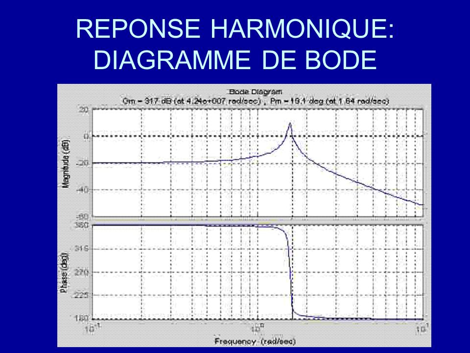 REPONSE HARMONIQUE: DIAGRAMME DE BODE