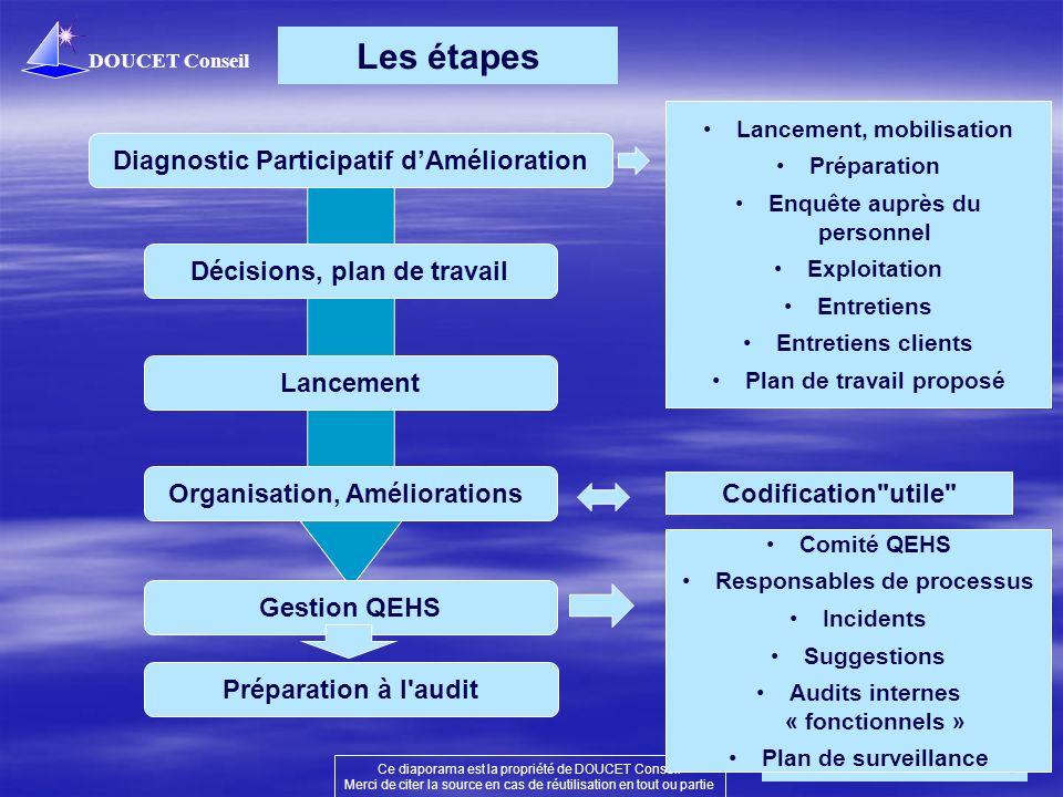 Les étapes Diagnostic Participatif d'Amélioration