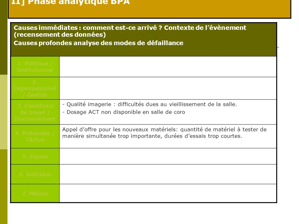 II] Phase analytique BPA