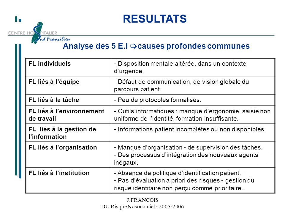 RESULTATS Analyse des 5 E.I causes profondes communes FL individuels