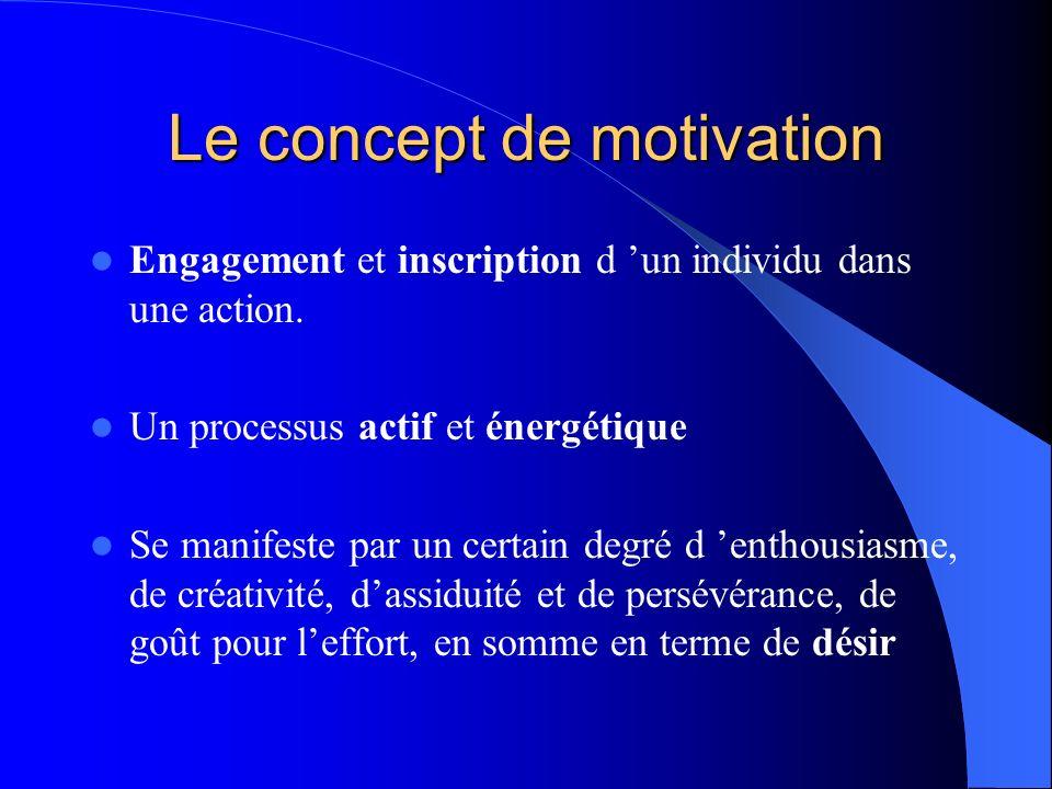 Le concept de motivation