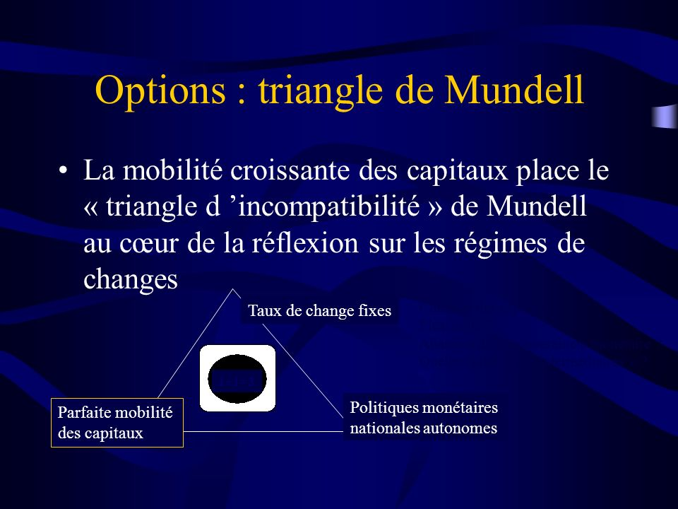 Options : triangle de Mundell