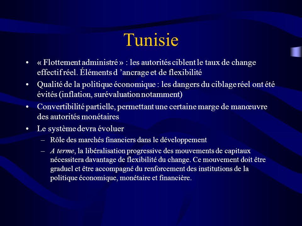 Tunisie « Flottement administré » : les autorités ciblent le taux de change effectif réel. Éléments d 'ancrage et de flexibilité.