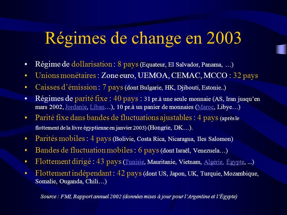 Régimes de change en 2003 Régime de dollarisation : 8 pays (Equateur, El Salvador, Panama, …)
