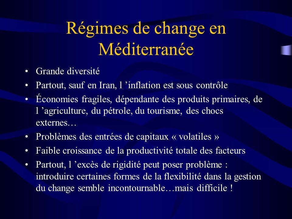 Régimes de change en Méditerranée