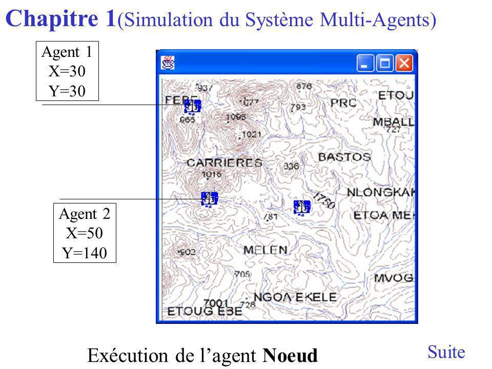 Chapitre 1(Simulation du Système Multi-Agents)