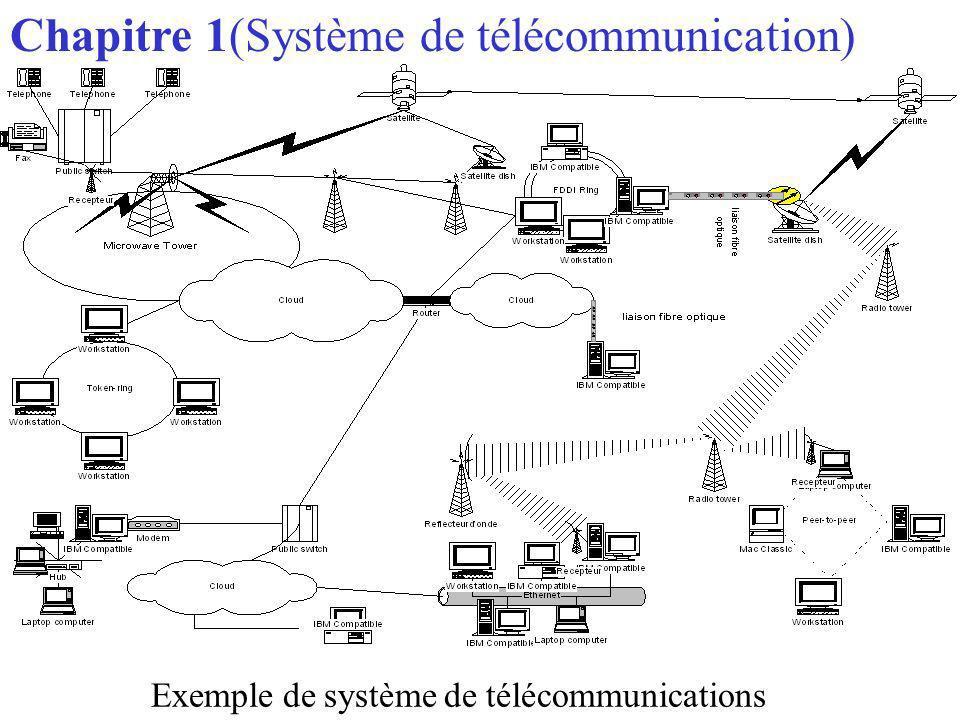 Chapitre 1(Système de télécommunication)