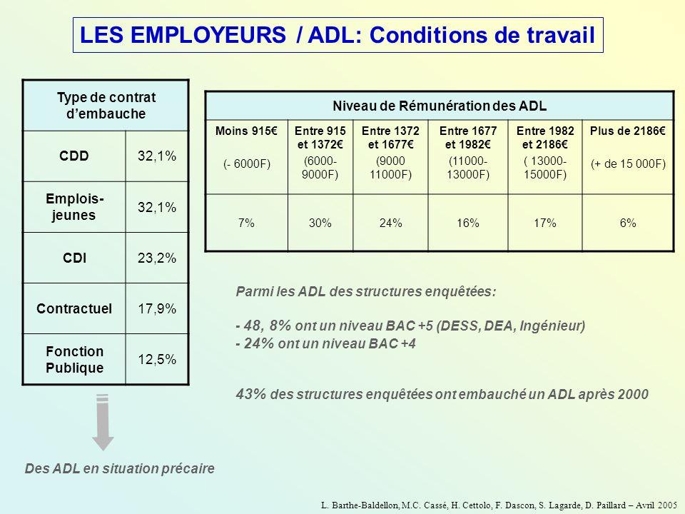 LES EMPLOYEURS / ADL: Conditions de travail