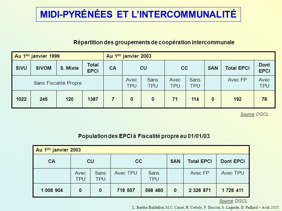 MIDI-PYRÉNÉES ET L'INTERCOMMUNALITÉ
