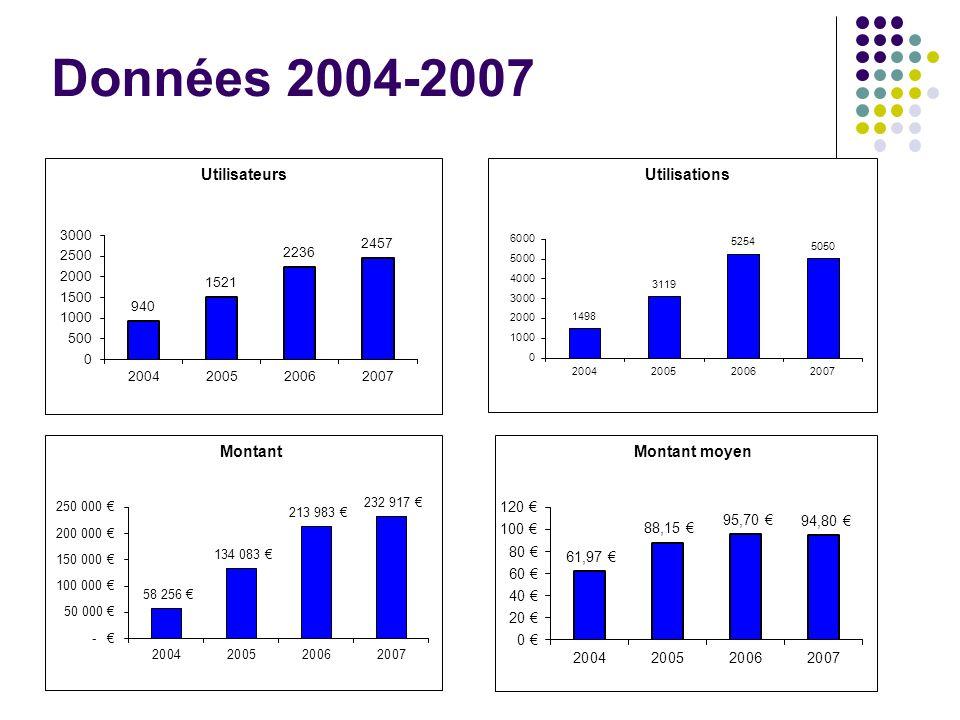 Données 2004-2007