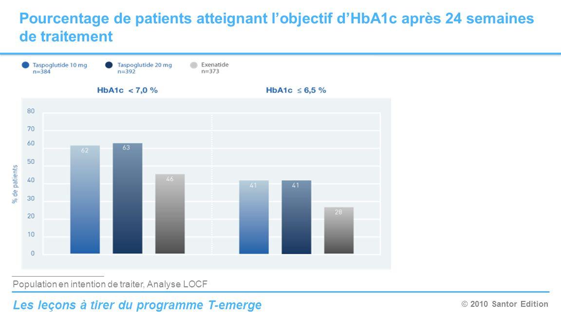 Pourcentage de patients atteignant l'objectif d'HbA1c après 24 semaines de traitement