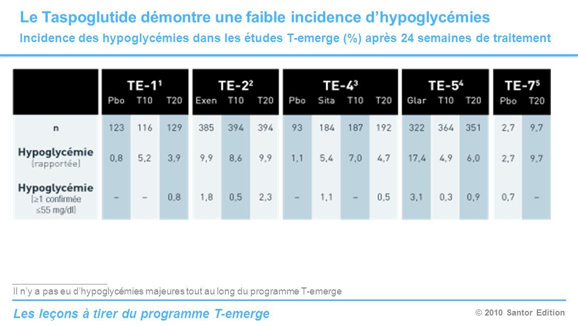 Le Taspoglutide démontre une faible incidence d'hypoglycémies