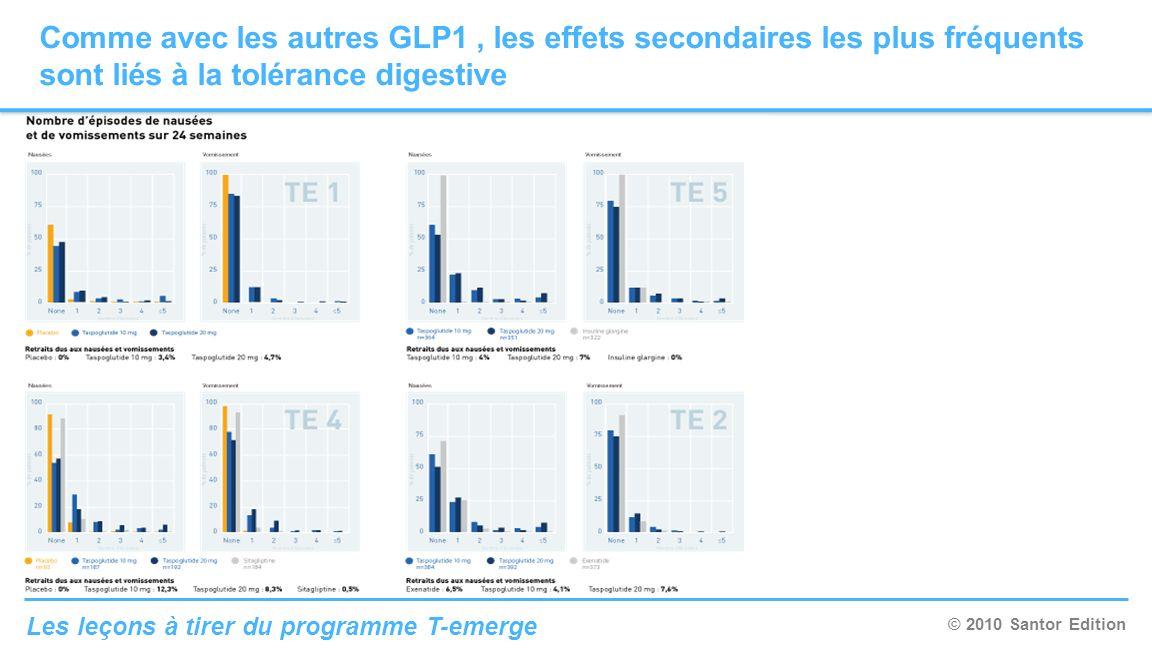 Comme avec les autres GLP1 , les effets secondaires les plus fréquents sont liés à la tolérance digestive