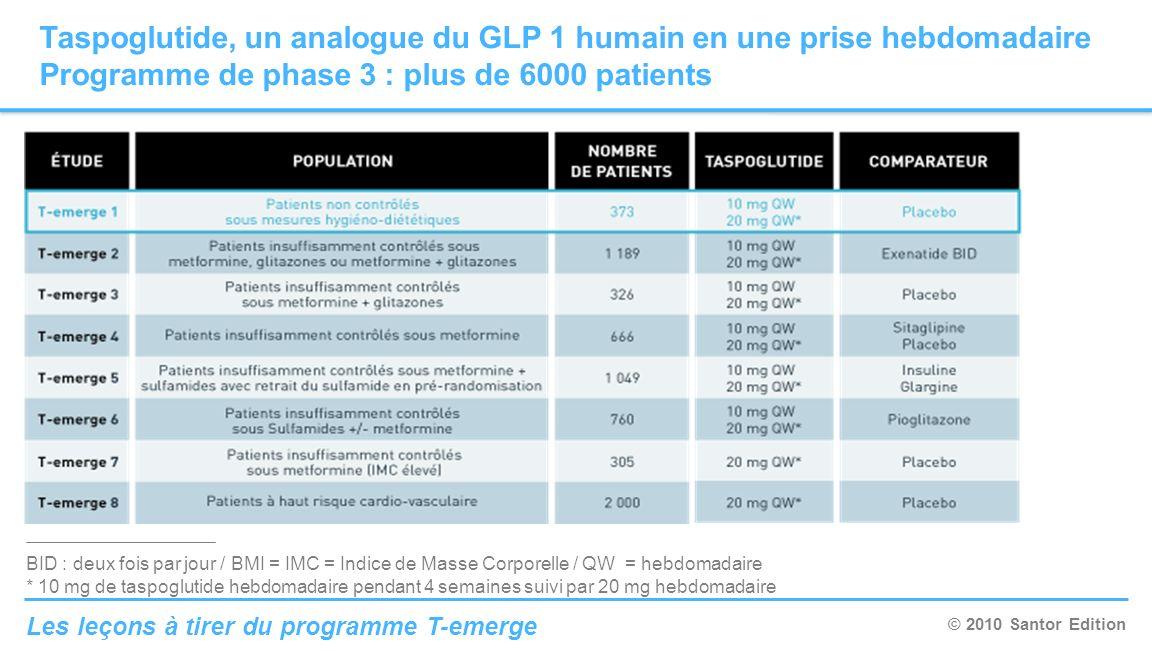 Taspoglutide, un analogue du GLP 1 humain en une prise hebdomadaire