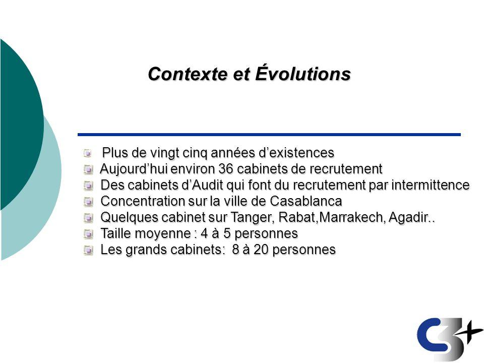 Contexte et Évolutions