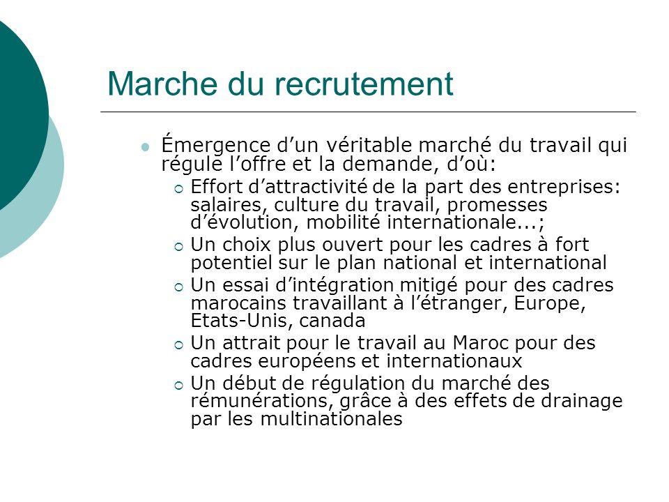 Marche du recrutement Émergence d'un véritable marché du travail qui régule l'offre et la demande, d'où:
