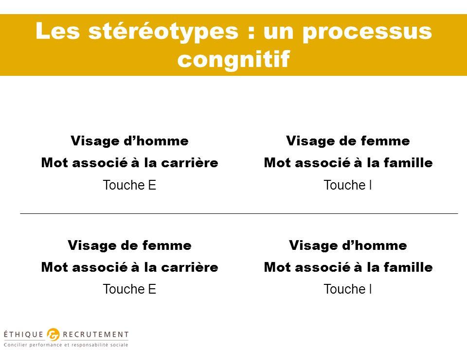 Les stéréotypes : un processus congnitif