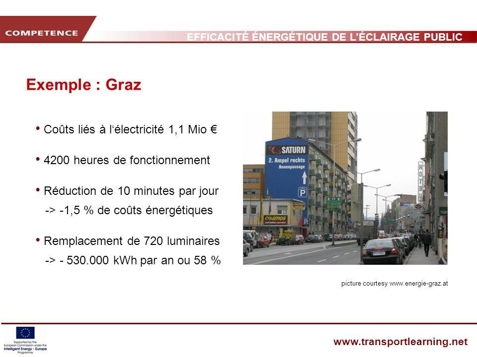 Exemple : Graz Coûts liés à l'électricité 1,1 Mio €