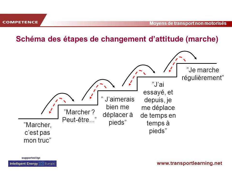 Schéma des étapes de changement d'attitude (marche)