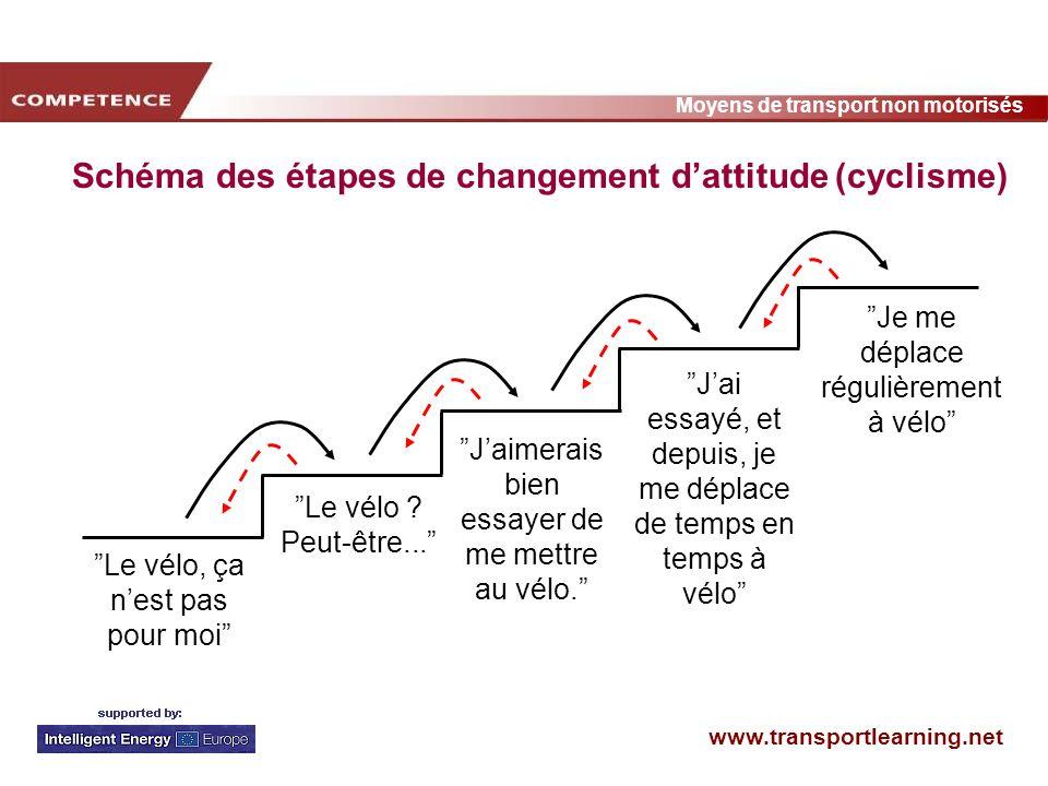 Schéma des étapes de changement d'attitude (cyclisme)