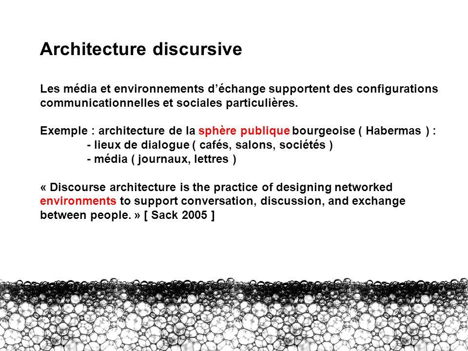 Architecture discursive