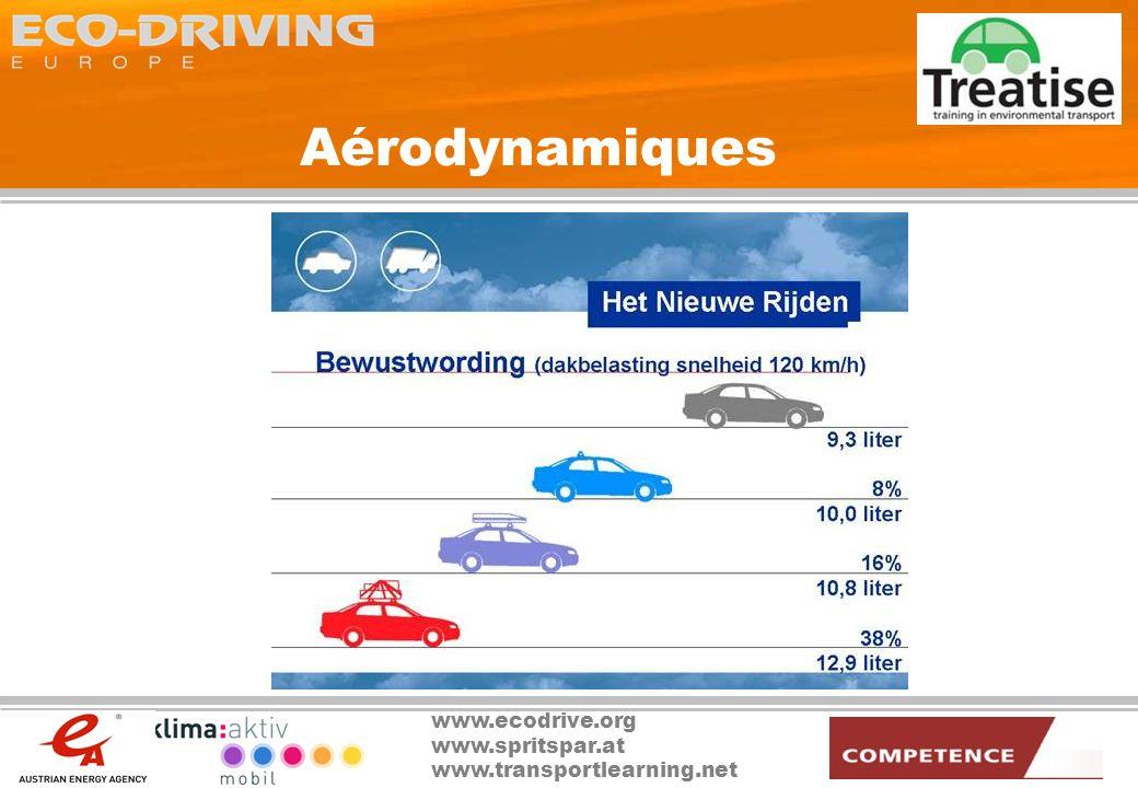 Aérodynamiques